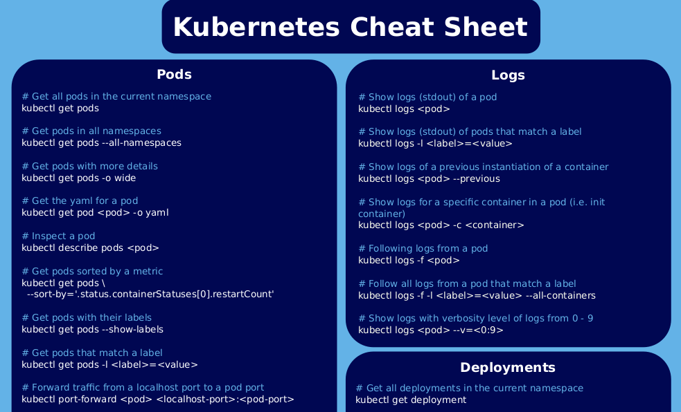 Kubernetes Cheat Sheet Preview