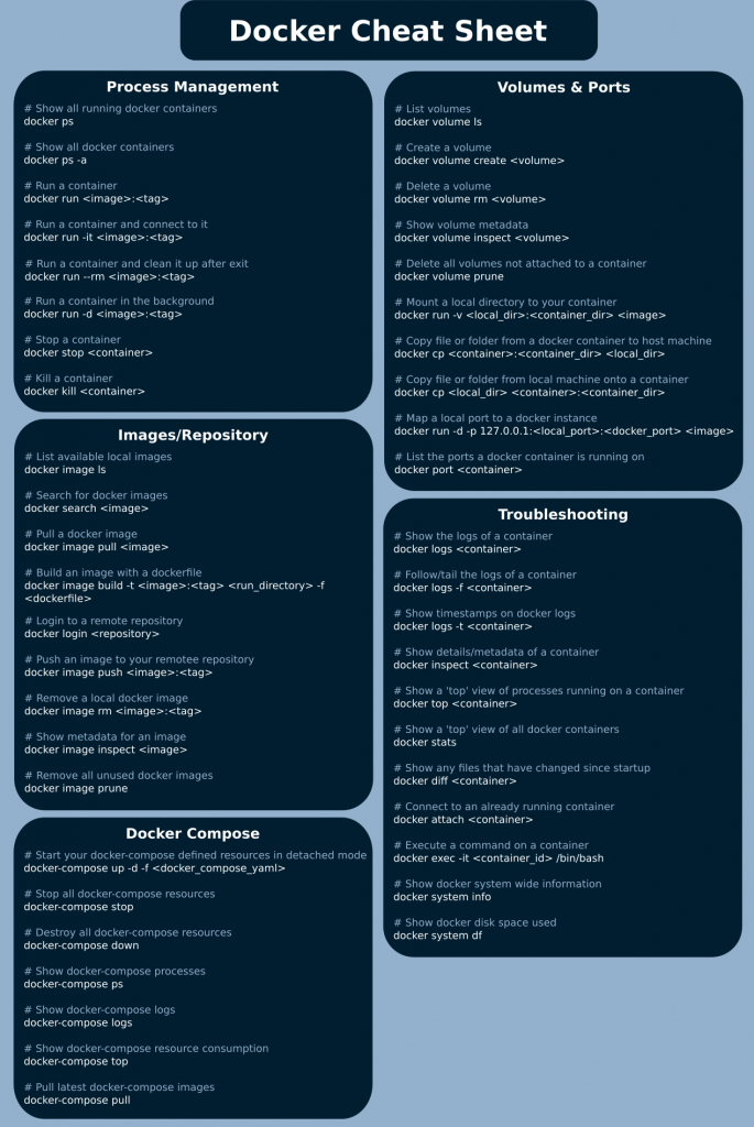 Docker Cheat Sheet